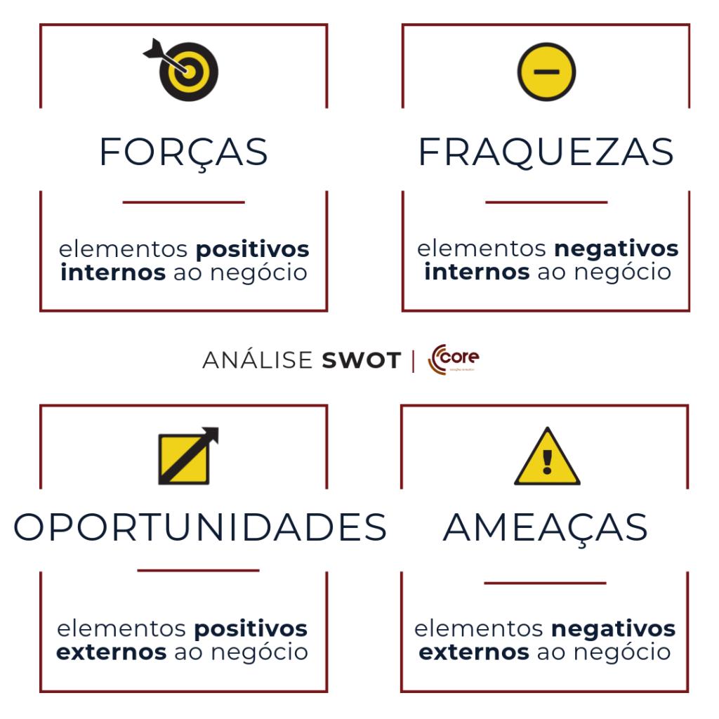 Análise SWOT CORE / Soluções de Negócio